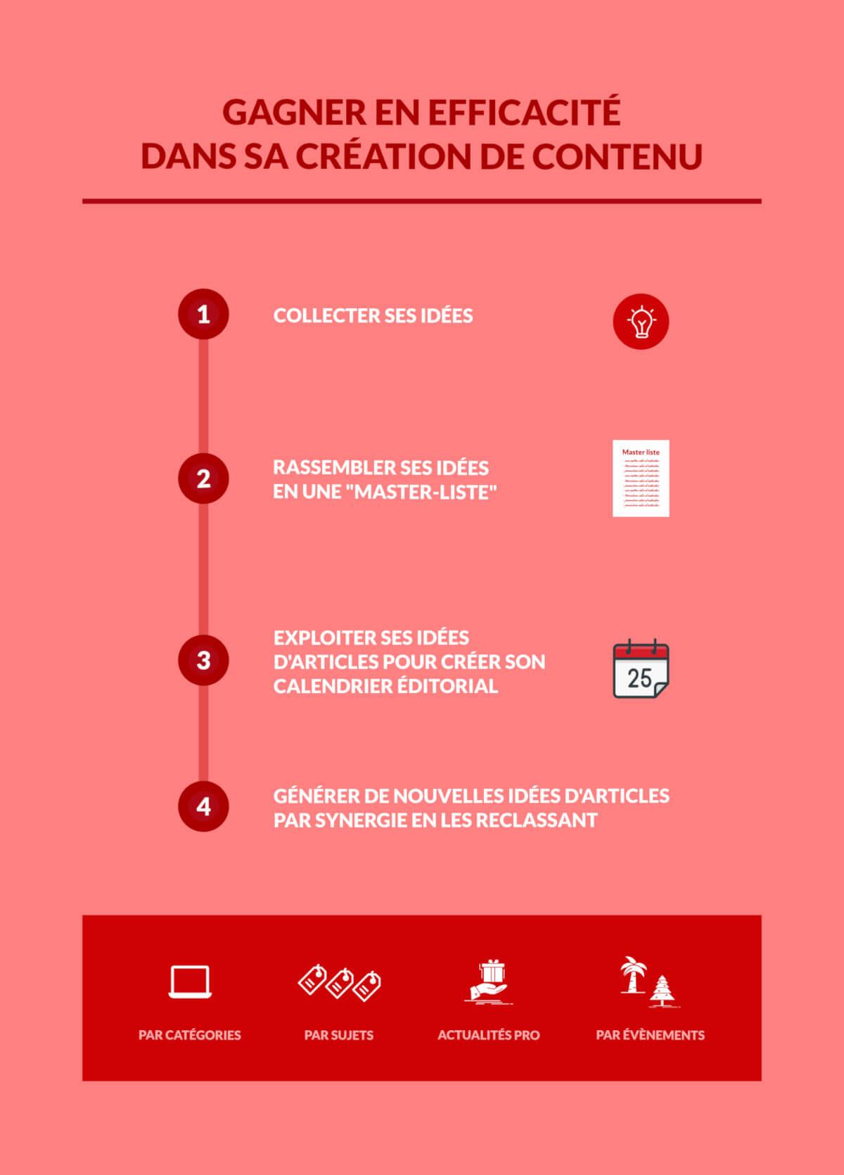 tenir son blog avec plus d'efficacité grâce à l'optimisation de sa création de contenu