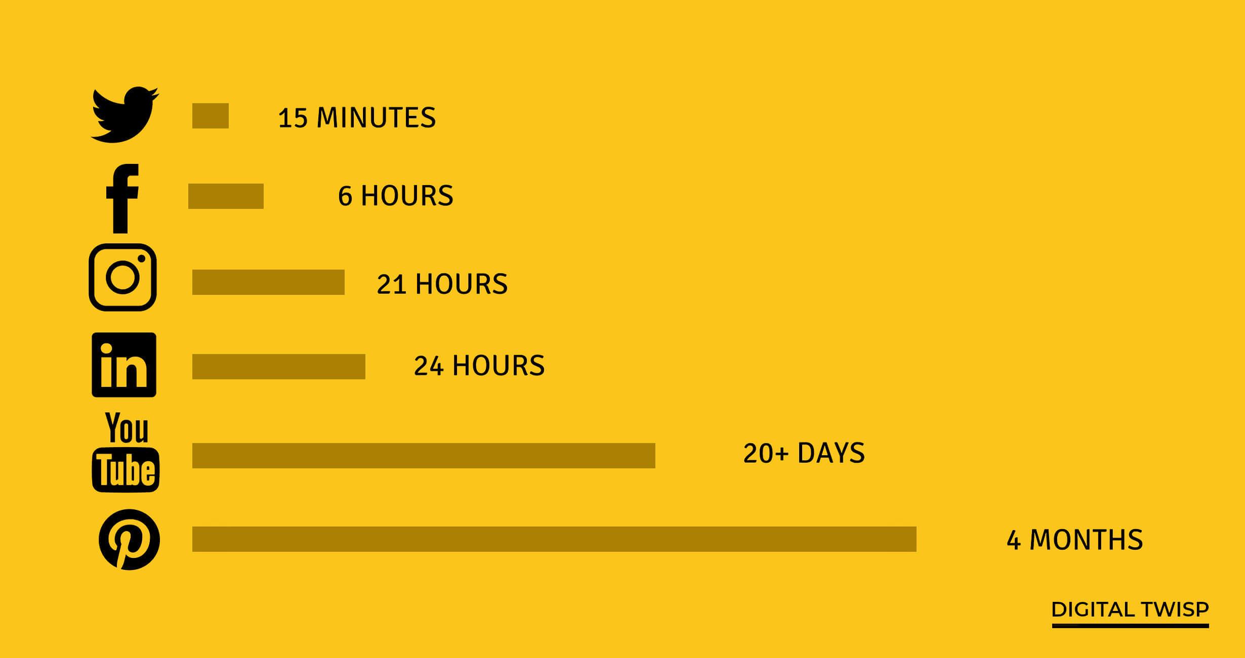 durée de vie d'un post sur les réseaux sociaux